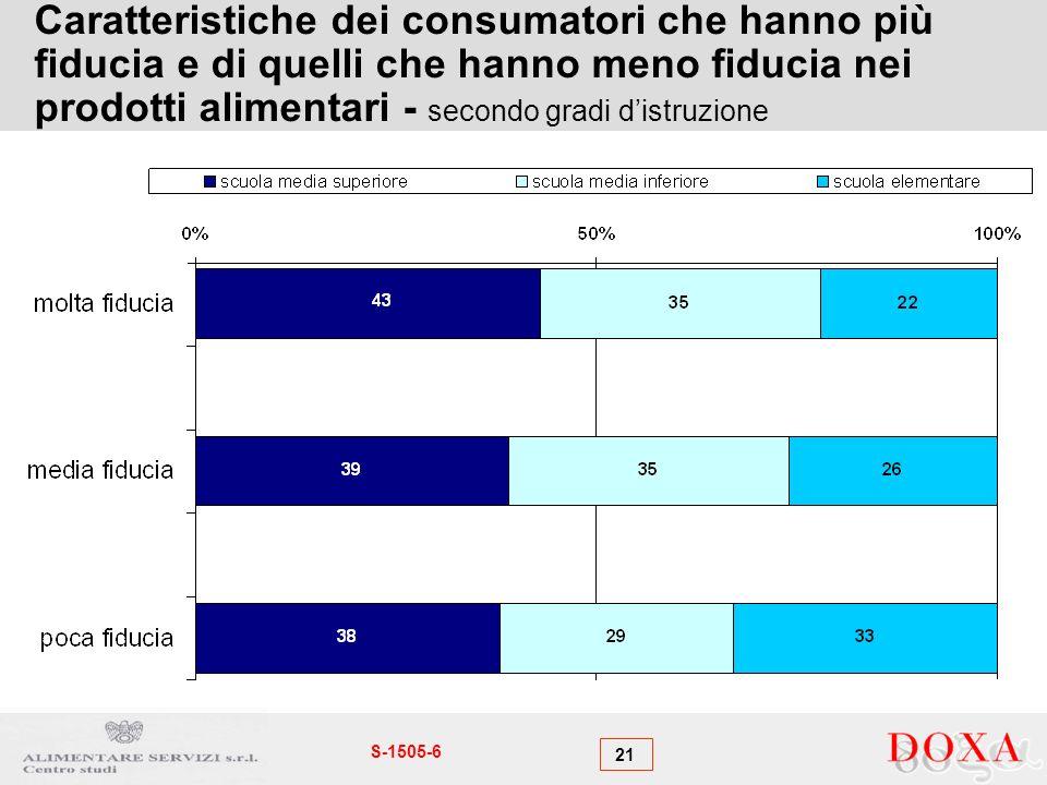 21 S-1505-6 Caratteristiche dei consumatori che hanno più fiducia e di quelli che hanno meno fiducia nei prodotti alimentari - secondo gradi distruzione
