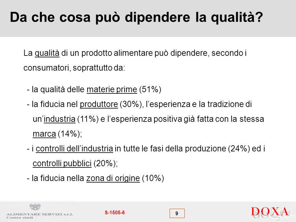 9 S-1505-6 Da che cosa può dipendere la qualità? - la qualità delle materie prime (51%) - la fiducia nel produttore (30%), lesperienza e la tradizione