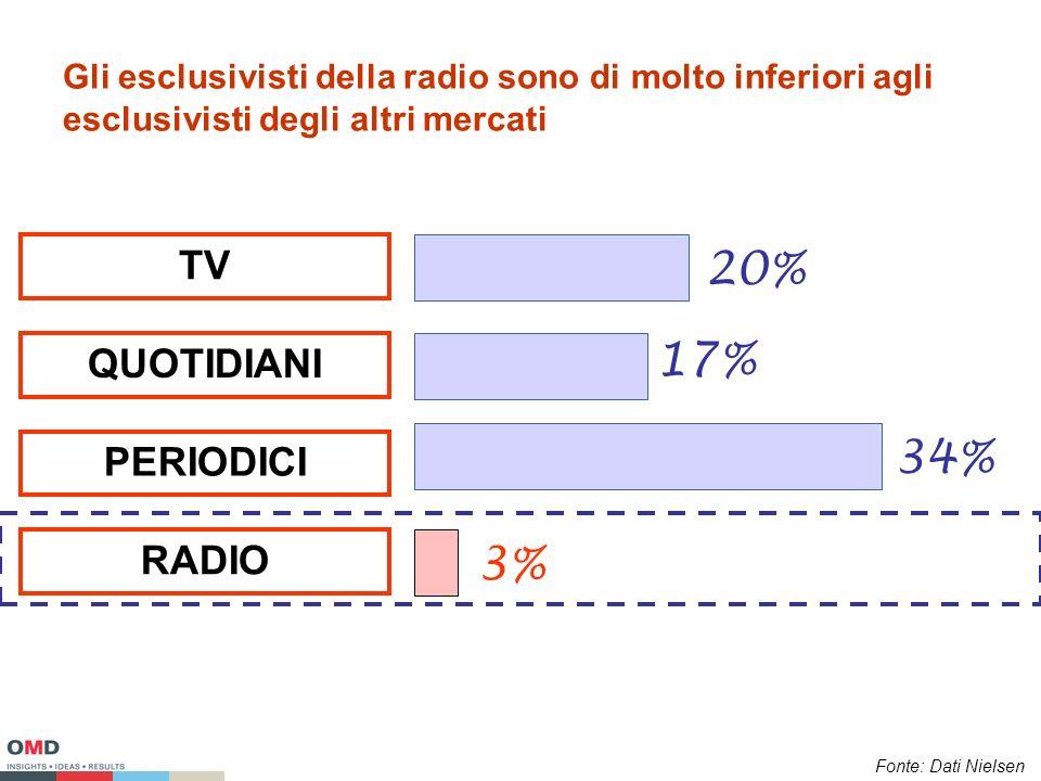 Gli esclusivisti della radio sono di molto inferiori agli esclusivisti degli altri mercati TV QUOTIDIANI PERIODICI RADIO 20% 17% 34% 3% Fonte: Dati Nielsen