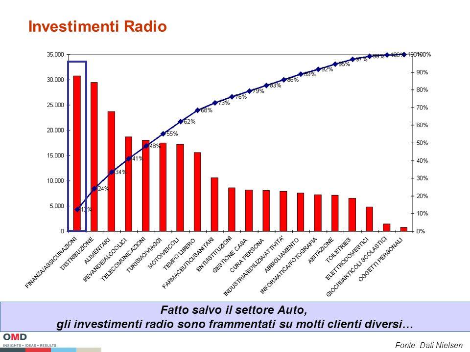 Investimenti Radio Fatto salvo il settore Auto, gli investimenti radio sono frammentati su molti clienti diversi… Fonte: Dati Nielsen