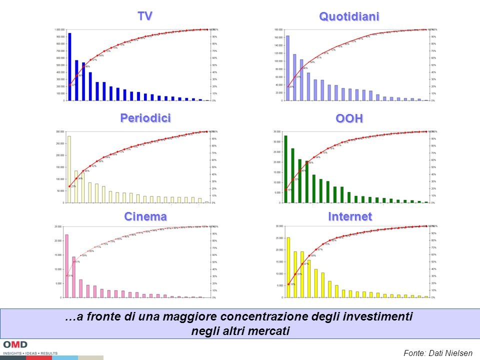 TV Quotidiani Periodici OOH CinemaInternet …a fronte di una maggiore concentrazione degli investimenti negli altri mercati Fonte: Dati Nielsen