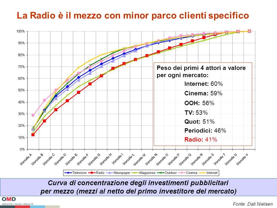 La Radio è il mezzo con minor parco clienti specifico Curva di concentrazione degli investimenti pubblicitari per mezzo (mezzi al netto del primo investitore del mercato) Peso dei primi 4 attori a valore per ogni mercato: Internet: 60% Cinema: 59% OOH: 56% TV: 53% Quot: 51% Periodici: 46% Radio: 41% Fonte: Dati Nielsen