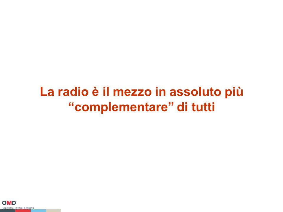 La radio è il mezzo in assoluto più complementare di tutti