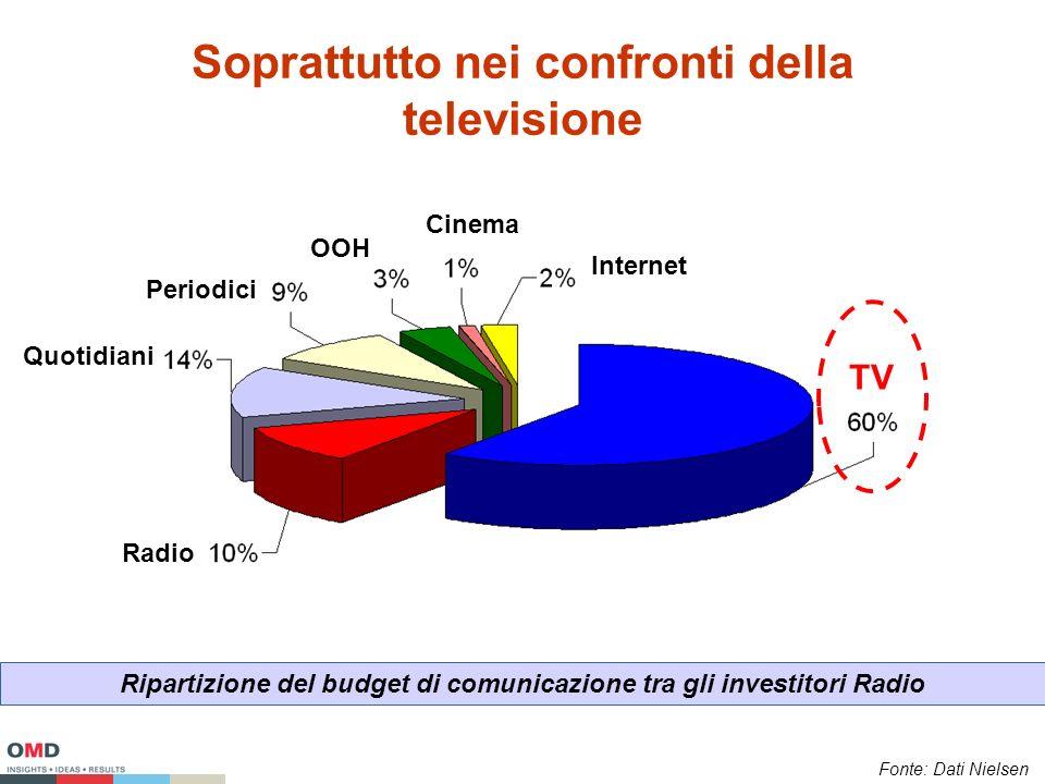 Soprattutto nei confronti della televisione Ripartizione del budget di comunicazione tra gli investitori Radio Fonte: Dati Nielsen TV Radio Quotidiani Periodici OOH Cinema Internet