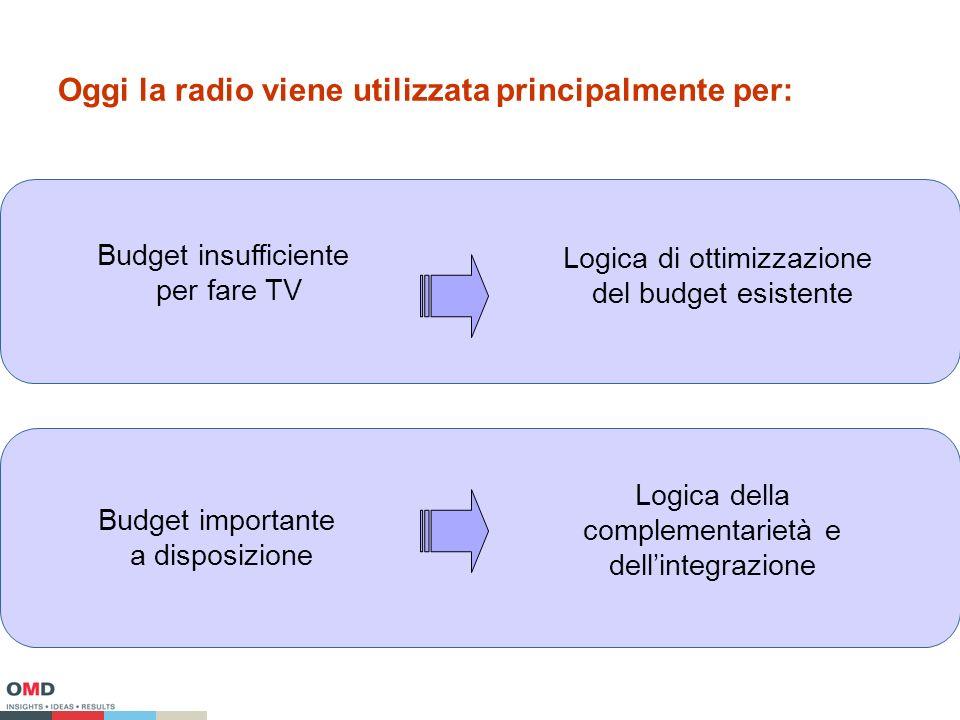 Oggi la radio viene utilizzata principalmente per: Budget insufficiente per fare TV Budget importante a disposizione Logica di ottimizzazione del budget esistente Logica della complementarietà e dellintegrazione