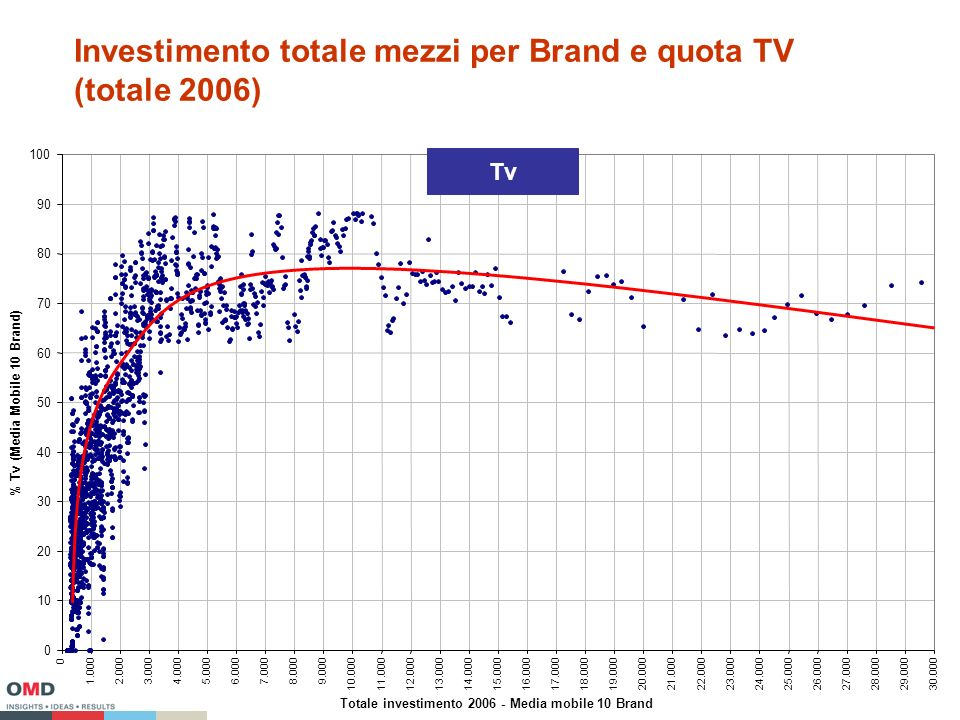 Investimento totale mezzi per Brand e quota TV (totale 2006) Totale investimento Media mobile 10 Brand % Tv (Media Mobile 10 Brand) Tv