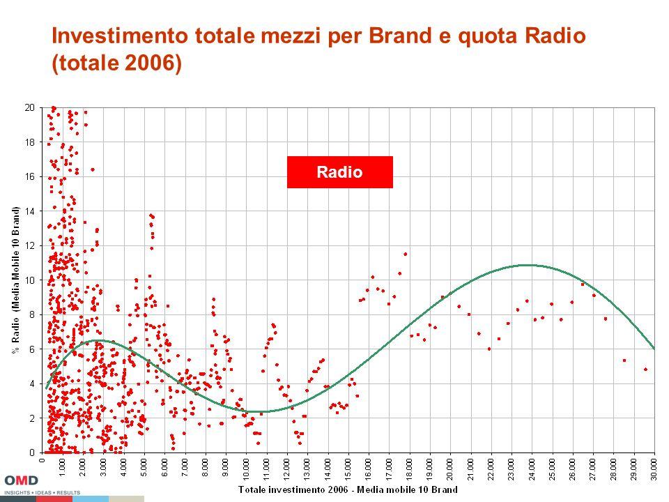 Investimento totale mezzi per Brand e quota Radio (totale 2006) Radio