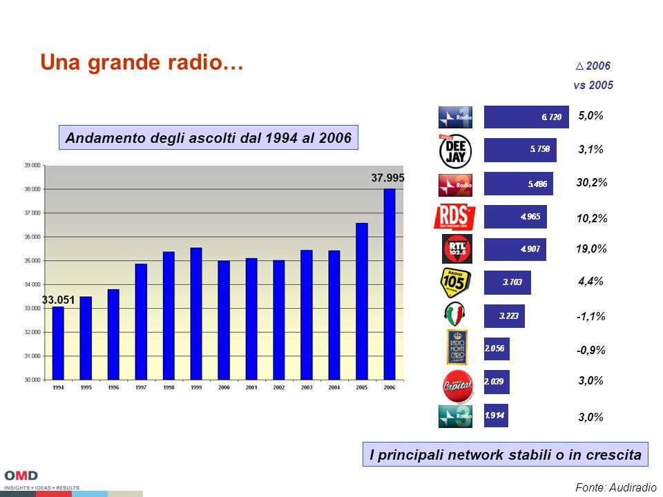 Una grande radio… 2006 vs 2005 3,0% -0,9% -1,1% 4,4% 19,0% 30,2% 10,2% 3,1% 5,0% Andamento degli ascolti dal 1994 al 2006 I principali network stabili o in crescita Fonte: Audiradio