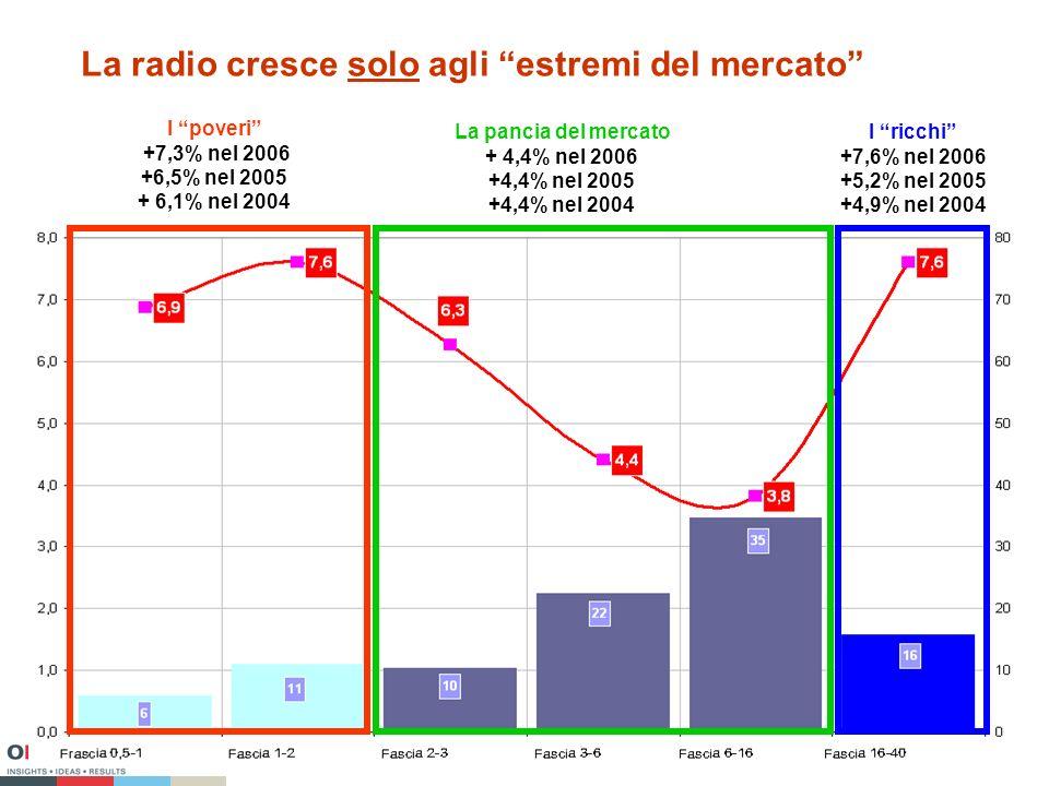 La radio cresce solo agli estremi del mercato I poveri +7,3% nel 2006 +6,5% nel 2005 + 6,1% nel 2004 I ricchi +7,6% nel 2006 +5,2% nel 2005 +4,9% nel 2004 La pancia del mercato + 4,4% nel 2006 +4,4% nel 2005 +4,4% nel 2004