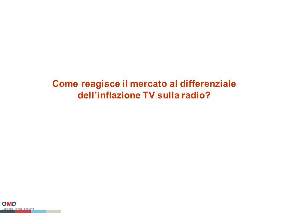 Come reagisce il mercato al differenziale dellinflazione TV sulla radio