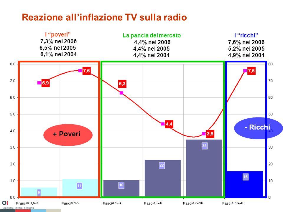 Reazione allinflazione TV sulla radio I poveri 7,3% nel 2006 6,5% nel 2005 6,1% nel 2004 I ricchi 7,6% nel 2006 5,2% nel 2005 4,9% nel 2004 La pancia del mercato 4,4% nel 2006 4,4% nel 2005 4,4% nel 2004 + Poveri - Ricchi