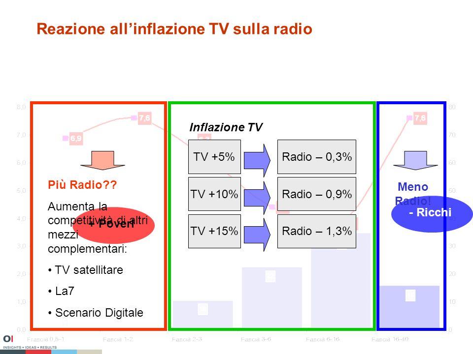 Reazione allinflazione TV sulla radio + Poveri - Ricchi Più Radio .
