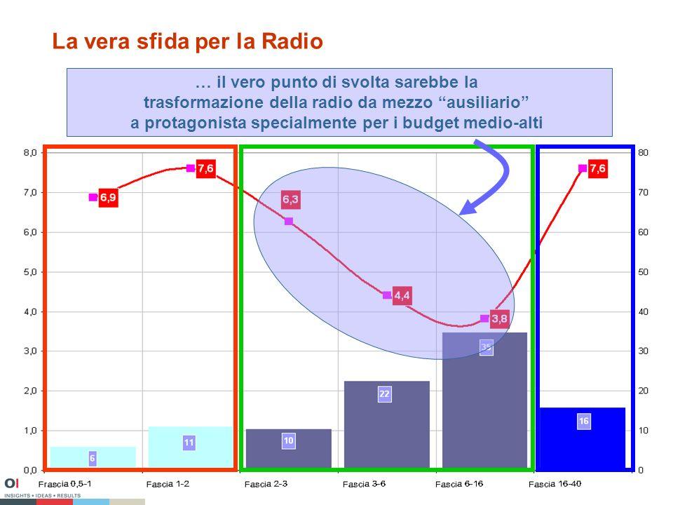 La vera sfida per la Radio … il vero punto di svolta sarebbe la trasformazione della radio da mezzo ausiliario a protagonista specialmente per i budget medio-alti