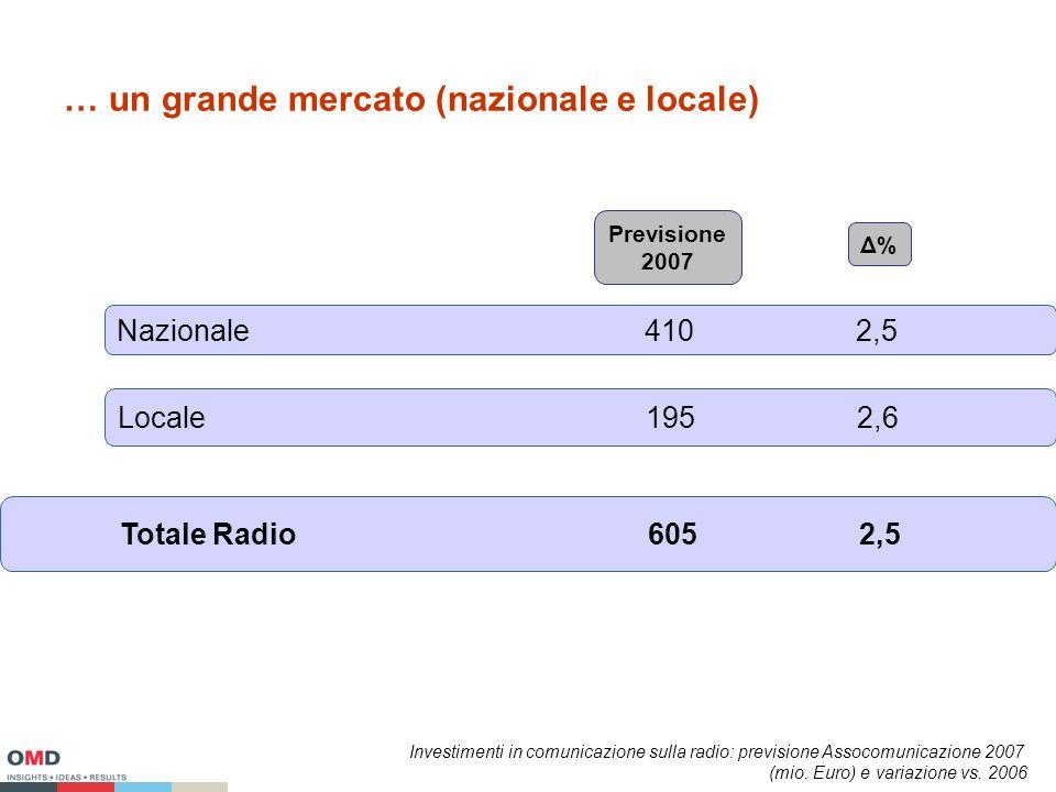 … un grande mercato (nazionale e locale) Nazionale4102,5 Locale1952,6 Totale Radio6052,5 Previsione 2007 Δ%Δ% Investimenti in comunicazione sulla radio: previsione Assocomunicazione 2007 (mio.