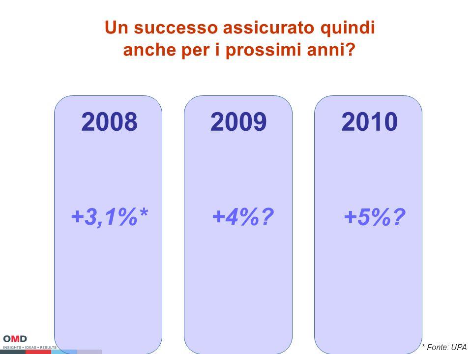 Un successo assicurato quindi anche per i prossimi anni 200820092010 +3,1%*+4% +5% * Fonte: UPA