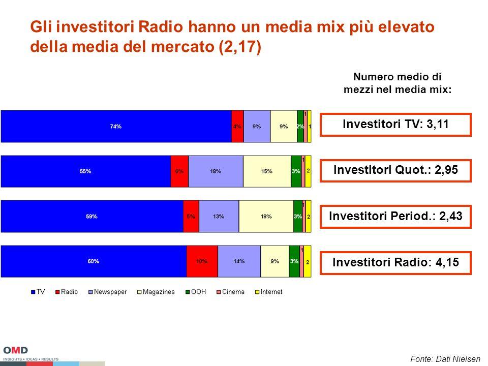Gli investitori Radio hanno un media mix più elevato della media del mercato (2,17) Investitori TV: 3,11 Investitori Quot.: 2,95 Investitori Period.: 2,43 Investitori Radio: 4,15 Numero medio di mezzi nel media mix: Fonte: Dati Nielsen