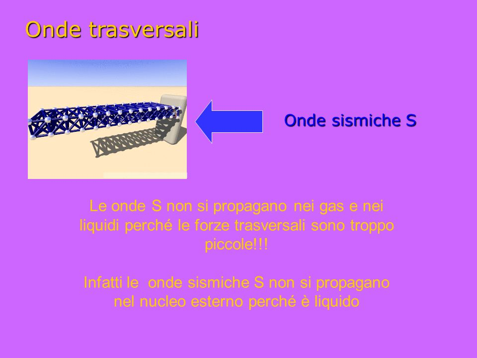 Le onde S non si propagano nei gas e nei liquidi perché le forze trasversali sono troppo piccole!!.