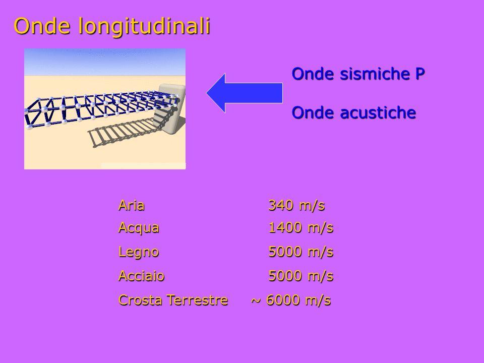 Onde longitudinali Onde sismiche P Onde acustiche Aria 340 m/s Acqua 1400 m/s Legno 5000 m/s Acciaio 5000 m/s Crosta Terrestre ~ 6000 m/s