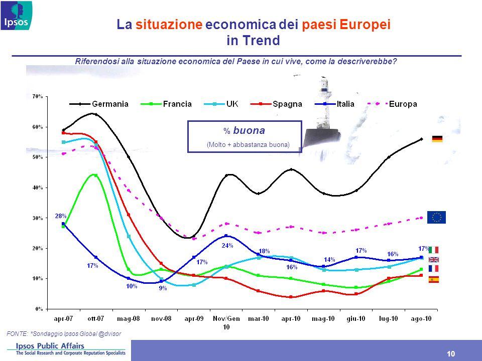 10 La situazione economica dei paesi Europei in Trend % buona (Molto + abbastanza buona) Riferendosi alla situazione economica del Paese in cui vive,