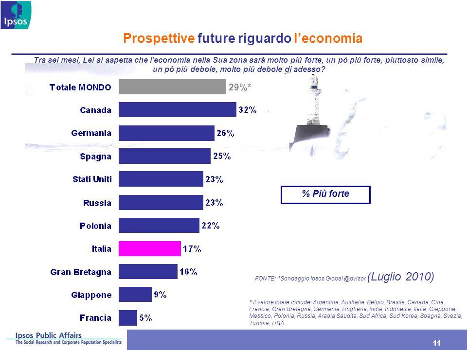 11 Prospettive future riguardo leconomia 29%* % Più forte * Il valore totale include: Argentina, Australia, Belgio, Brasile, Canada, Cina, Francia, Gr