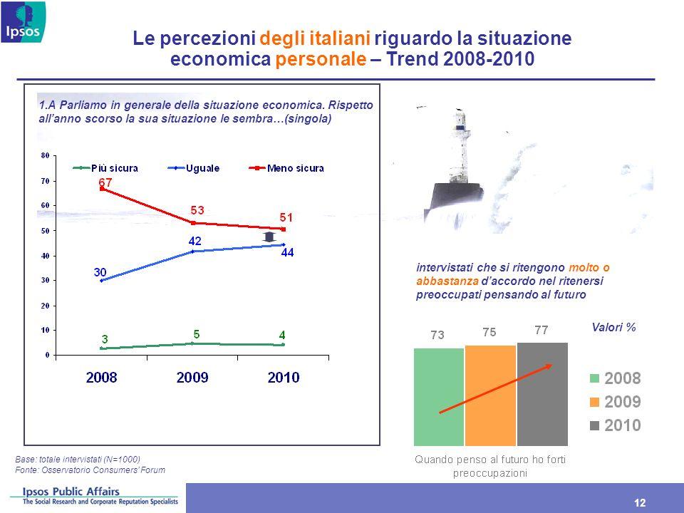 12 Le percezioni degli italiani riguardo la situazione economica personale – Trend 2008-2010 Base: totale intervistati (N=1000) 1.A Parliamo in genera