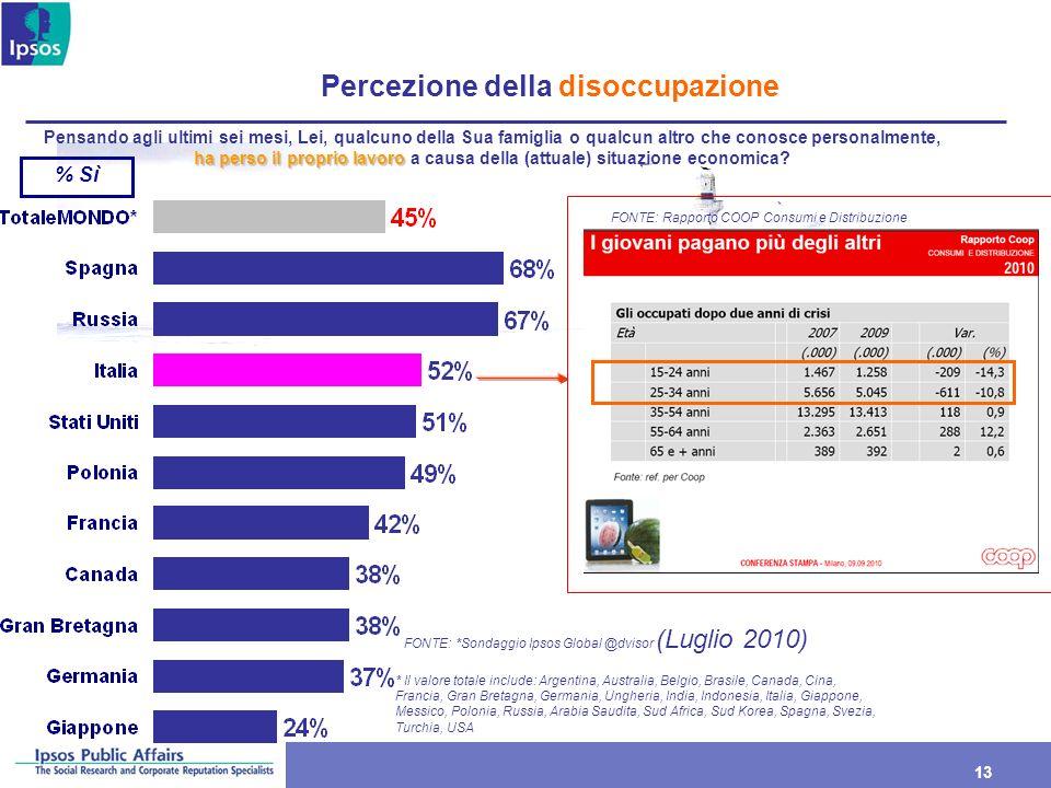 13 Percezione della disoccupazione % Sì ha perso il proprio lavoro Pensando agli ultimi sei mesi, Lei, qualcuno della Sua famiglia o qualcun altro che