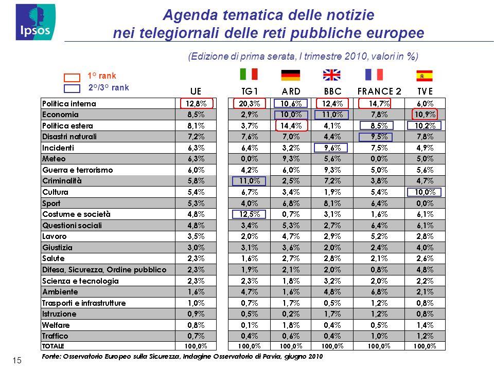 15 Agenda tematica delle notizie nei telegiornali delle reti pubbliche europee (Edizione di prima serata, I trimestre 2010, valori in %) 1° rank 2°/3°