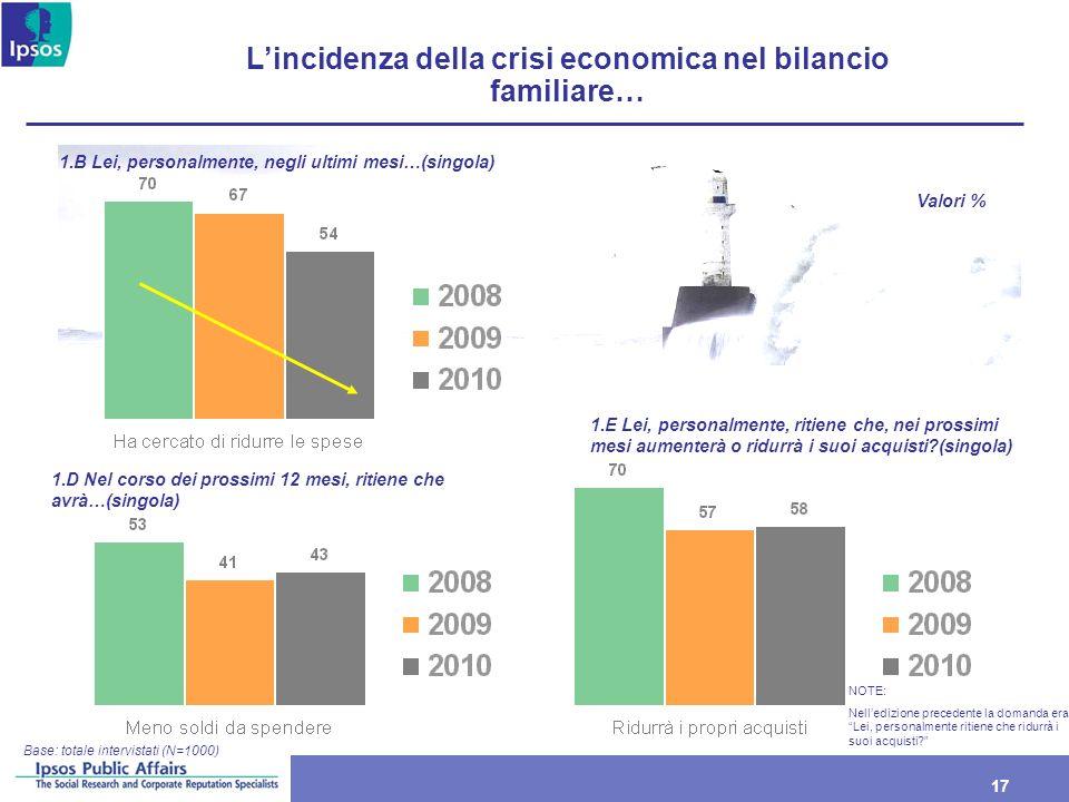 17 Lincidenza della crisi economica nel bilancio familiare… Base: totale intervistati (N=1000) 1.B Lei, personalmente, negli ultimi mesi…(singola) Val