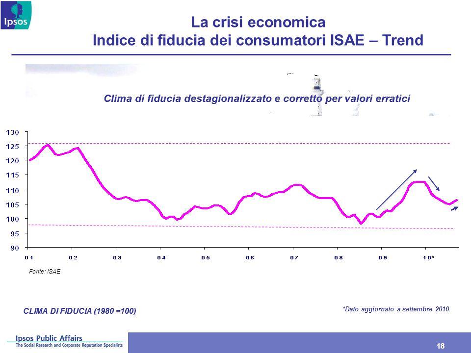 18 La crisi economica Indice di fiducia dei consumatori ISAE – Trend CLIMA DI FIDUCIA (1980 =100) Clima di fiducia destagionalizzato e corretto per va