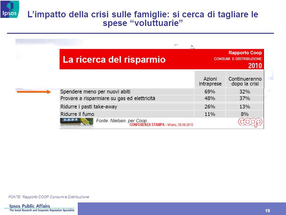 19 FONTE: Rapporto COOP Consumi e Distribuzione Limpatto della crisi sulle famiglie: si cerca di tagliare le spese voluttuarie