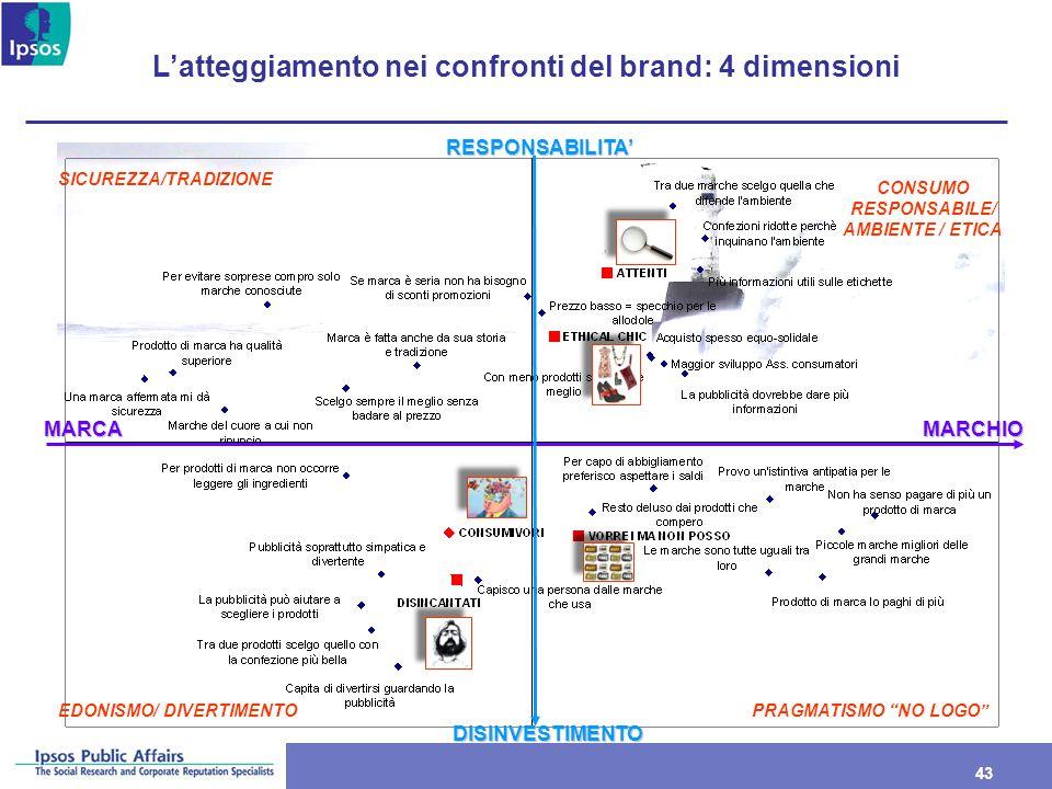 43 Latteggiamento nei confronti del brand: 4 dimensioni MARCAMARCHIO RESPONSABILITA DISINVESTIMENTO SICUREZZA/TRADIZIONE CONSUMO RESPONSABILE/ AMBIENT
