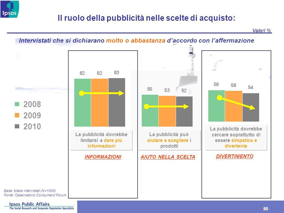 50 Il ruolo della pubblicità nelle scelte di acquisto: Base: totale intervistati (N=1000) Valori % Intervistati che si dichiarano molto o abbastanza d