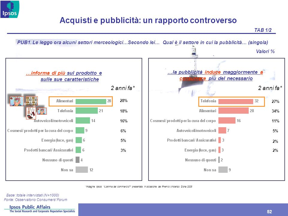 52 Acquisti e pubblicità: un rapporto controverso Base: totale intervistati (N=1000) PUB1. Le leggo ora alcuni settori merceologici…Secondo lei… Qual