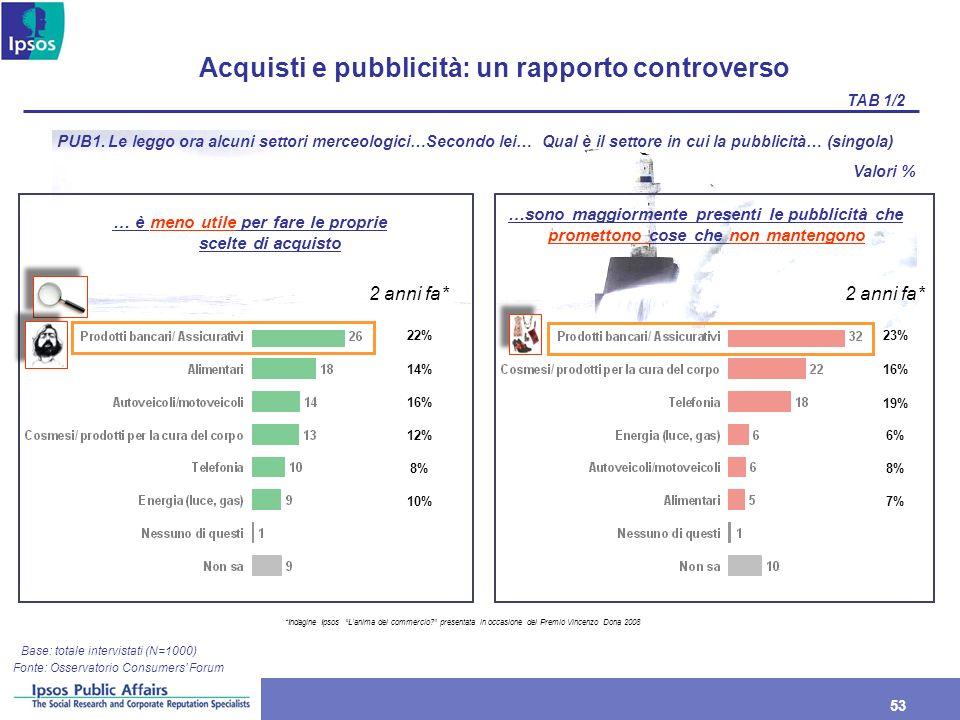 53 Acquisti e pubblicità: un rapporto controverso Base: totale intervistati (N=1000) PUB1. Le leggo ora alcuni settori merceologici…Secondo lei… Qual