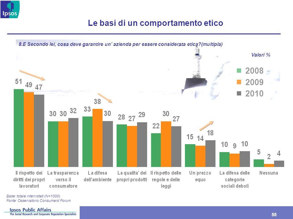 55 Le basi di un comportamento etico Base: totale intervistati (N=1000) 8.E Secondo lei, cosa deve garantire un azienda per essere considerata etica?(