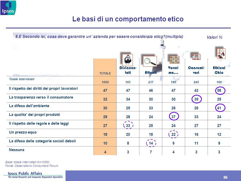 56 Le basi di un comportamento etico Base: totale intervistati (N=1000) 8.E Secondo lei, cosa deve garantire un azienda per essere considerata etica?(