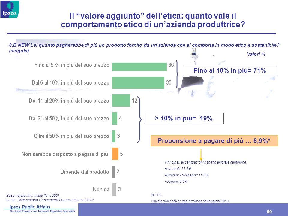 60 Il valore aggiunto delletica: quanto vale il comportamento etico di unazienda produttrice? Base: totale intervistati (N=1000) 8.B.NEW Lei quanto pa