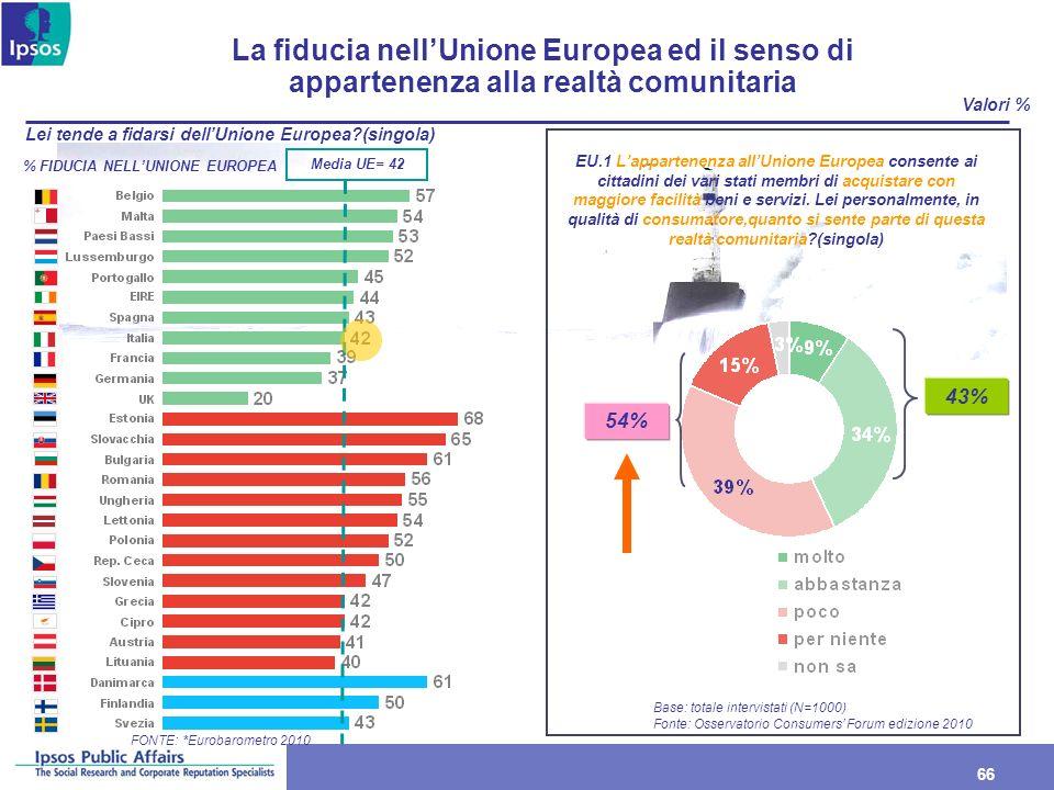 66 Lei tende a fidarsi dellUnione Europea?(singola) Valori % La fiducia nellUnione Europea ed il senso di appartenenza alla realtà comunitaria FONTE: