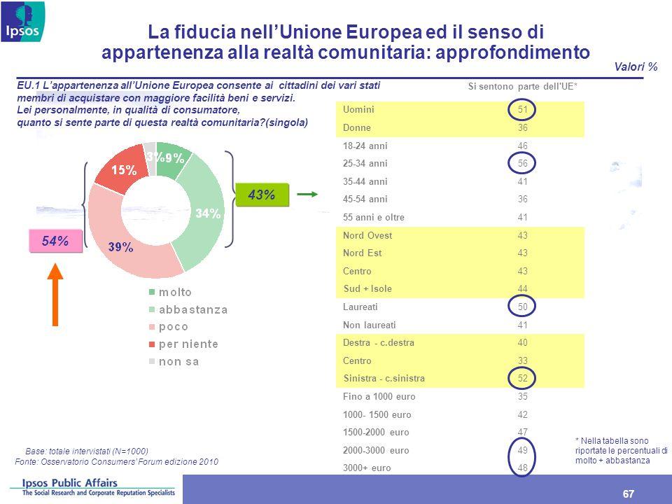 67 Valori % La fiducia nellUnione Europea ed il senso di appartenenza alla realtà comunitaria: approfondimento EU.1 Lappartenenza allUnione Europea co
