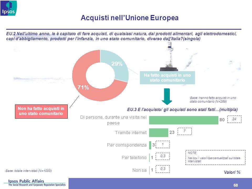 68 Acquisti nellUnione Europea Base: totale intervistati (N=1000) Ha fatto acquisti in uno stato comunitario Non ha fatto acquisti in uno stato comuni