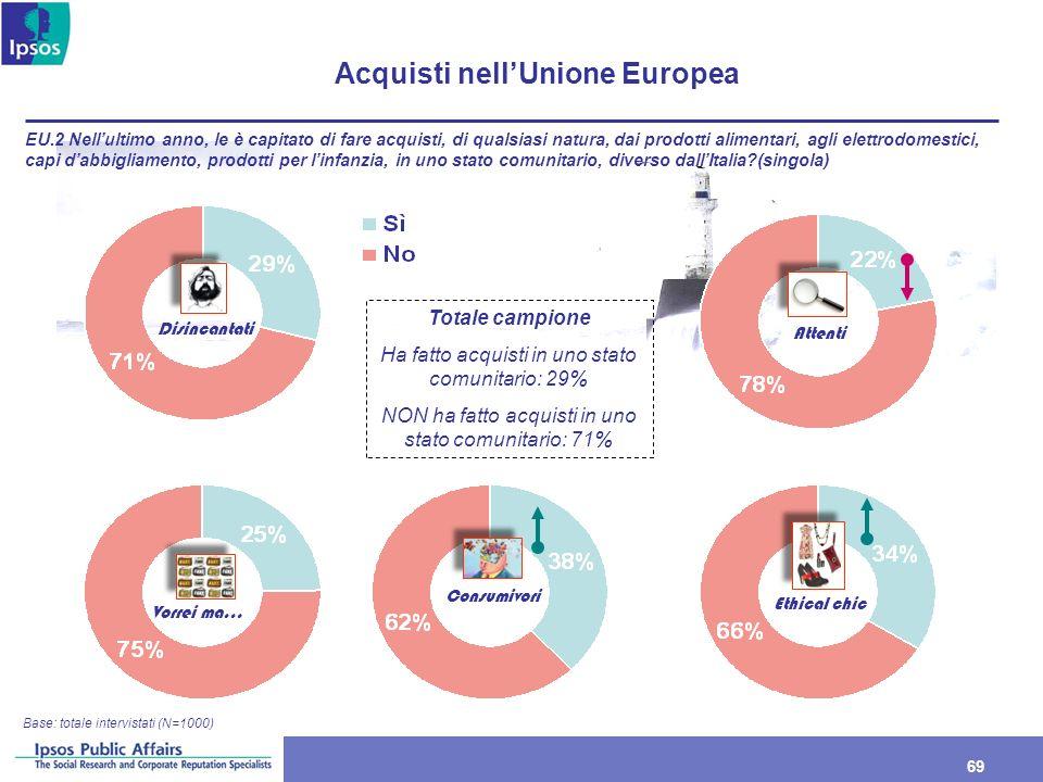 69 Acquisti nellUnione Europea Base: totale intervistati (N=1000) EU.2 Nellultimo anno, le è capitato di fare acquisti, di qualsiasi natura, dai prodo