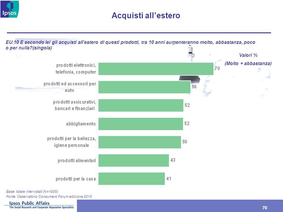 70 Acquisti allestero Base: totale intervistati (N=1000) EU.10 E secondo lei gli acquisti allestero di questi prodotti, tra 10 anni aumenteranno molto
