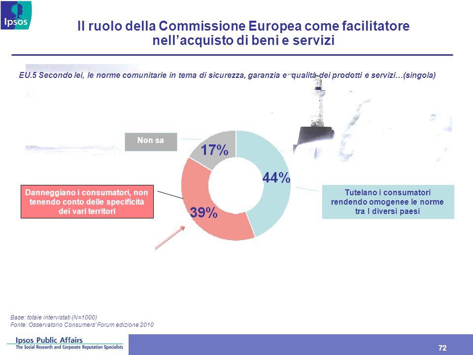 72 Il ruolo della Commissione Europea come facilitatore nellacquisto di beni e servizi Base: totale intervistati (N=1000) EU.5 Secondo lei, le norme c