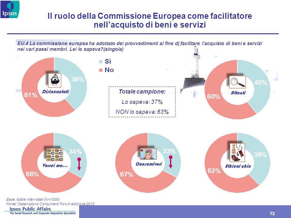 73 Il ruolo della Commissione Europea come facilitatore nellacquisto di beni e servizi Base: totale intervistati (N=1000) EU.4 La commissione europea