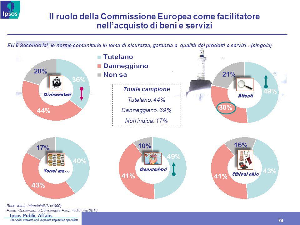 74 Il ruolo della Commissione Europea come facilitatore nellacquisto di beni e servizi Base: totale intervistati (N=1000) Fonte: Osservatorio Consumer