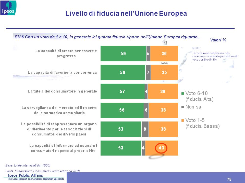 75 Livello di fiducia nellUnione Europea Base: totale intervistati (N=1000) EU.6 Con un voto da 1 a 10, in generale lei quanta fiducia ripone nellUnio