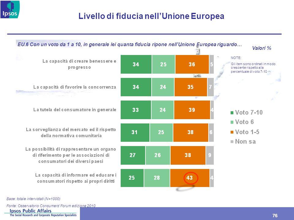 76 Livello di fiducia nellUnione Europea Base: totale intervistati (N=1000) EU.6 Con un voto da 1 a 10, in generale lei quanta fiducia ripone nellUnio