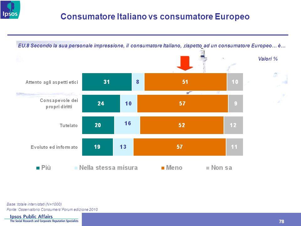 78 Consumatore Italiano vs consumatore Europeo Base: totale intervistati (N=1000) EU.8 Secondo la sua personale impressione, il consumatore Italiano,
