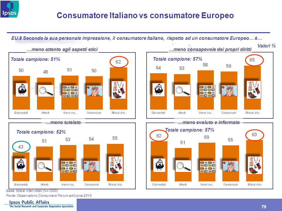 79 Consumatore Italiano vs consumatore Europeo Base: totale intervistati (N=1000) EU.8 Secondo la sua personale impressione, il consumatore Italiano,