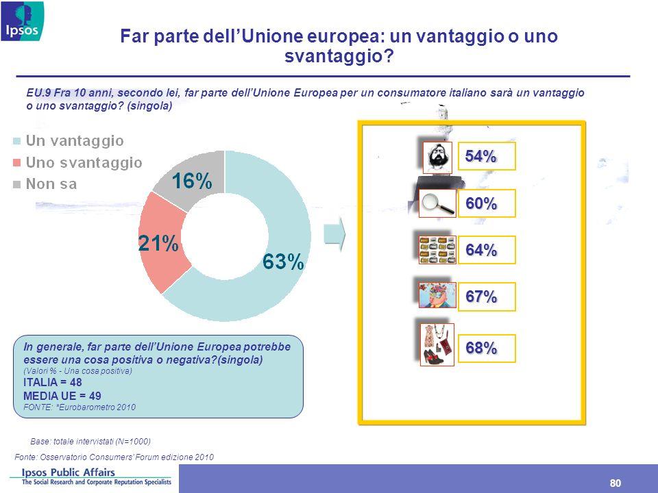 80 Far parte dellUnione europea: un vantaggio o uno svantaggio? Base: totale intervistati (N=1000) EU.9 Fra 10 anni, secondo lei, far parte dellUnione
